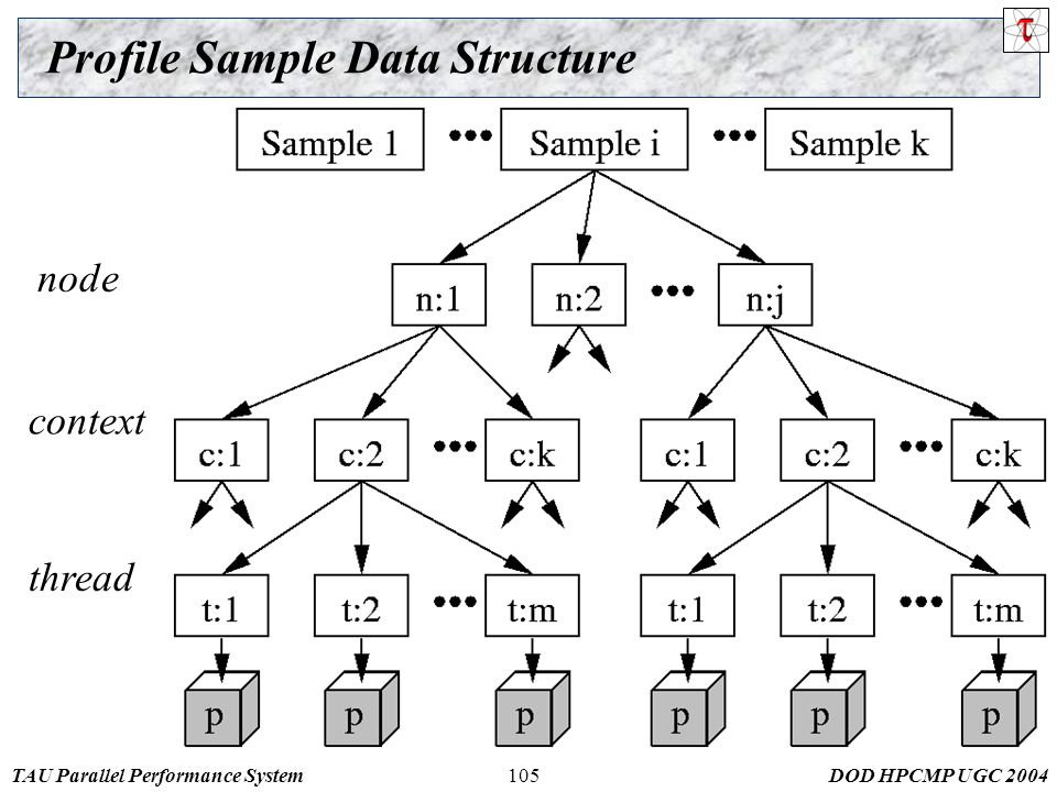 TAU Parallel Performance SystemDOD HPCMP UGC Profile Sample Data Structure node context thread
