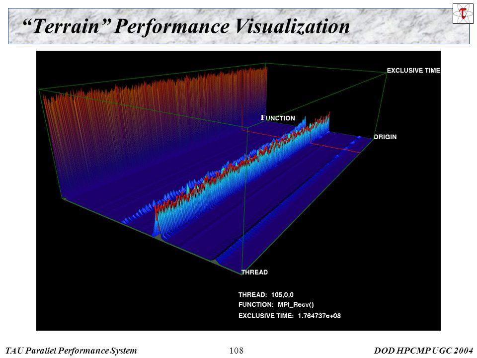 TAU Parallel Performance SystemDOD HPCMP UGC Terrain Performance Visualization F