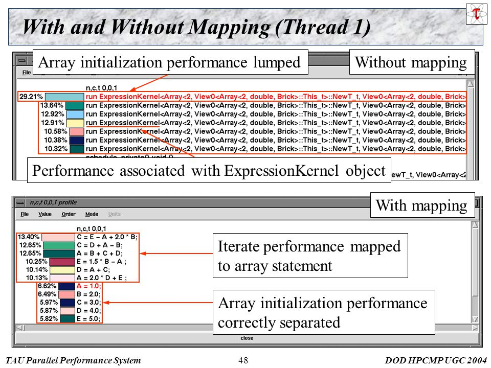 TAU Parallel Performance SystemDOD HPCMP UGC With and Without Mapping (Thread 1) Without mapping With mapping Iterate performance mapped to array statement Array initialization performance correctly separated Array initialization performance lumped Performance associated with ExpressionKernel object