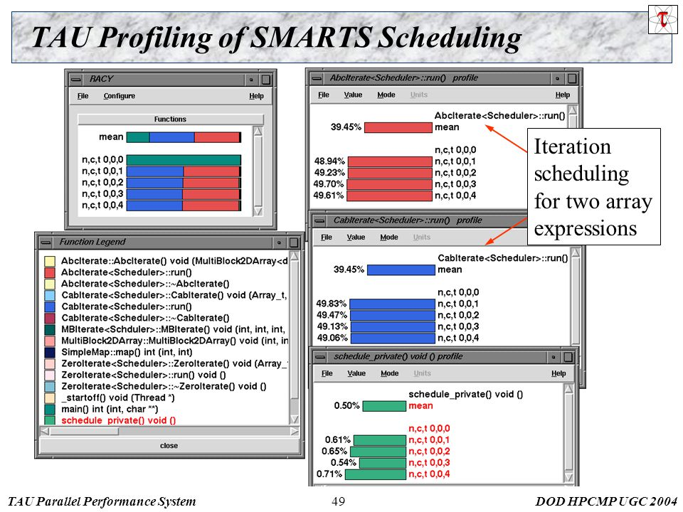 TAU Parallel Performance SystemDOD HPCMP UGC TAU Profiling of SMARTS Scheduling Iteration scheduling for two array expressions