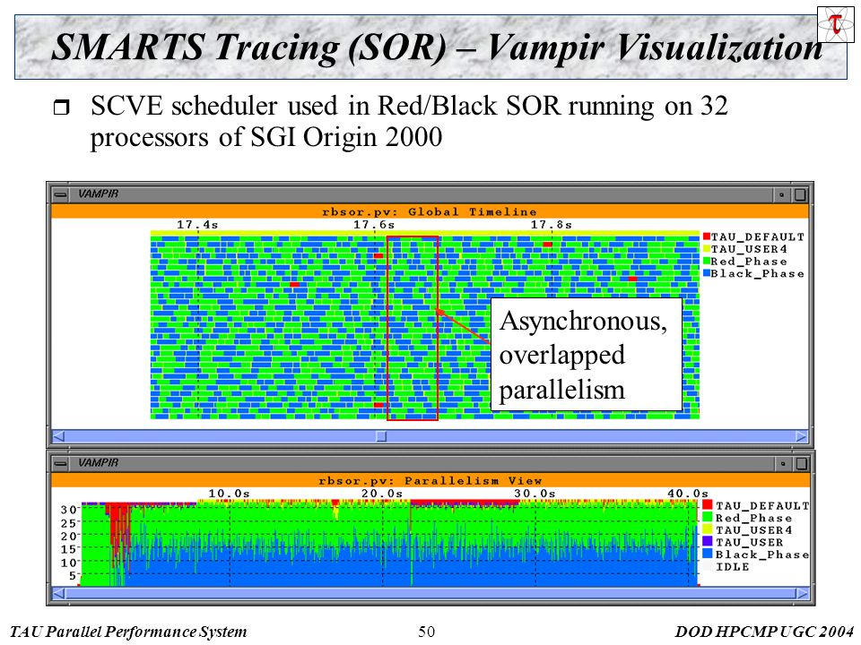 TAU Parallel Performance SystemDOD HPCMP UGC SMARTS Tracing (SOR) – Vampir Visualization  SCVE scheduler used in Red/Black SOR running on 32 processors of SGI Origin 2000 Asynchronous, overlapped parallelism