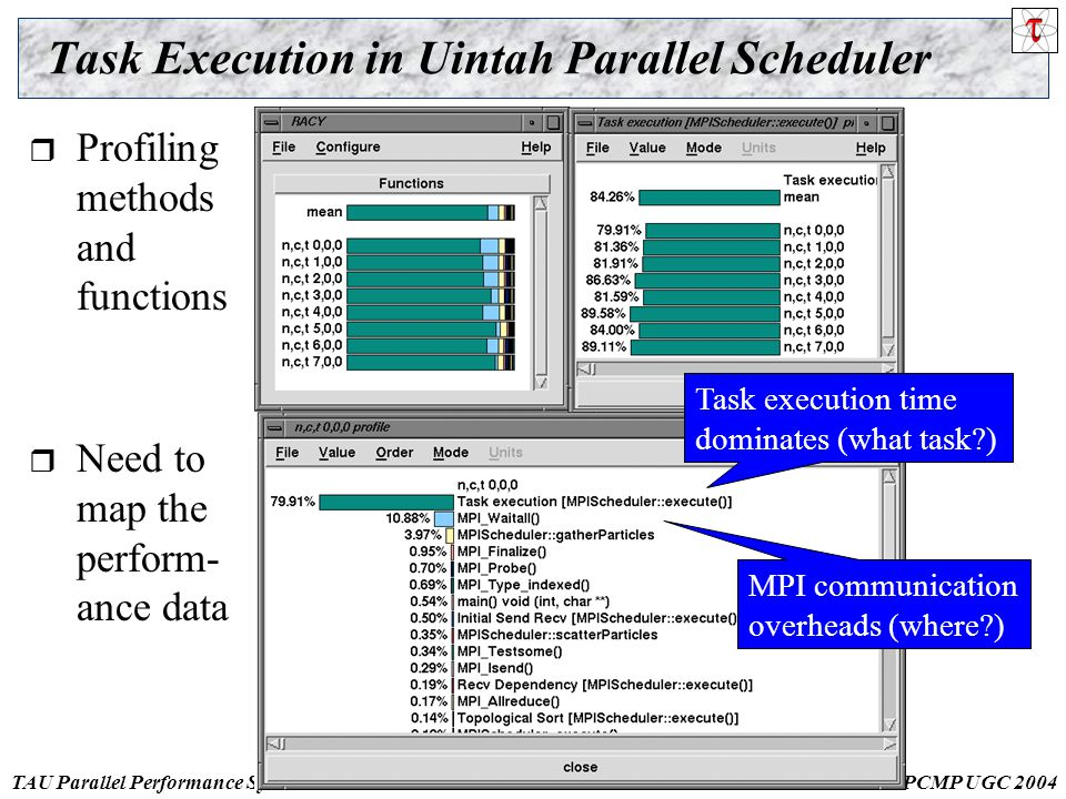 TAU Parallel Performance SystemDOD HPCMP UGC Task Execution in Uintah Parallel Scheduler  Profiling methods and functions Task execution time dominates (what task ) MPI communication overheads (where )  Need to map the perform- ance data