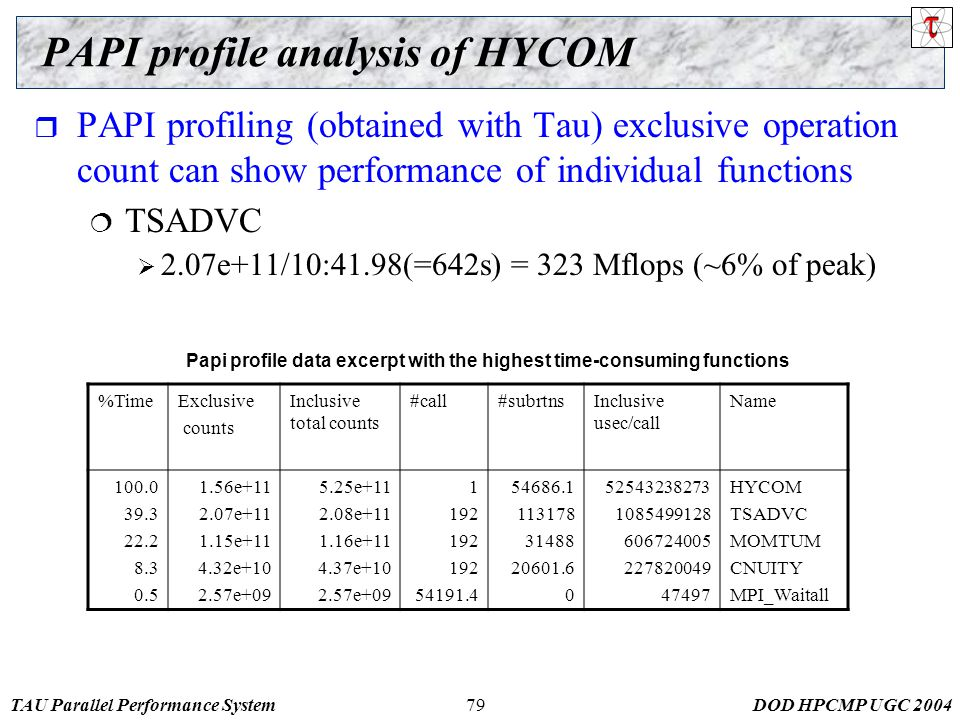 TAU Parallel Performance SystemDOD HPCMP UGC %TimeExclusive counts Inclusive total counts #call#subrtnsInclusive usec/call Name e e e e e e e e e e HYCOM TSADVC MOMTUM CNUITY MPI_Waitall Papi profile data excerpt with the highest time-consuming functions PAPI profile analysis of HYCOM  PAPI profiling (obtained with Tau) exclusive operation count can show performance of individual functions  TSADVC  2.07e+11/10:41.98(=642s) = 323 Mflops (~6% of peak)