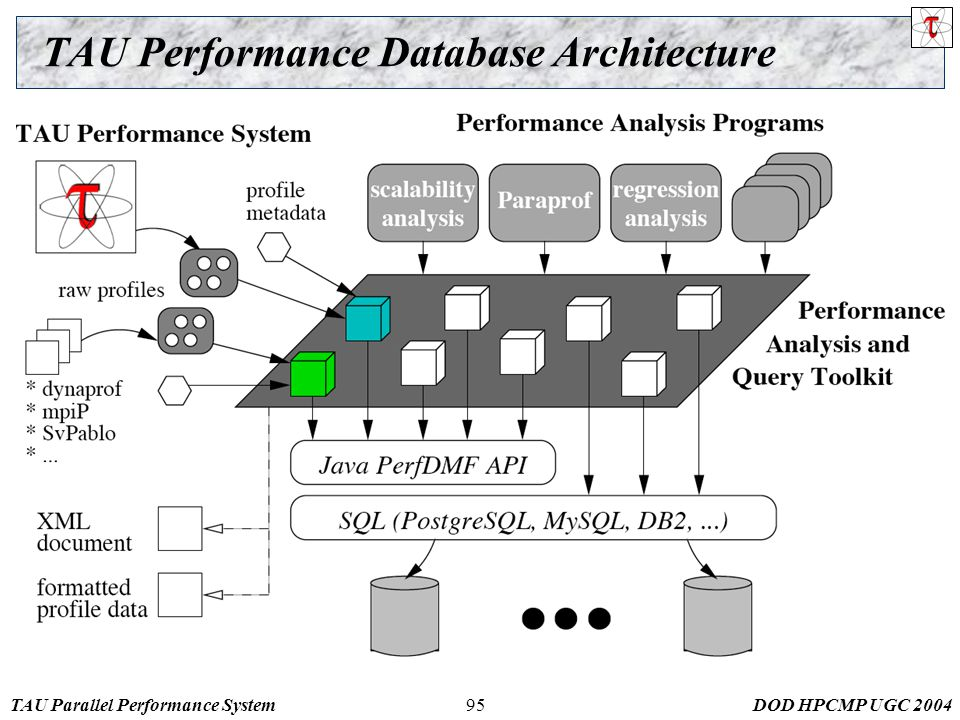 TAU Parallel Performance SystemDOD HPCMP UGC TAU Performance Database Architecture