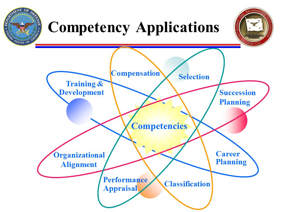 Competency Applications Selection Compensation Career Planning Succession Planning Performance Appraisal Training & Development Classification Organizational Alignment Competencies