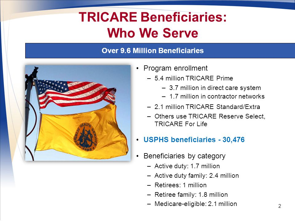 Program enrollment –5.4 million TRICARE Prime –3.7 million in direct care system –1.7 million in contractor networks –2.1 million TRICARE Standard/Extra –Others use TRICARE Reserve Select, TRICARE For Life USPHS beneficiaries - 30,476 Beneficiaries by category –Active duty: 1.7 million –Active duty family: 2.4 million –Retirees: 1 million –Retiree family: 1.8 million –Medicare-eligible: 2.1 million TRICARE Beneficiaries: Who We Serve Over 9.6 Million Beneficiaries 2