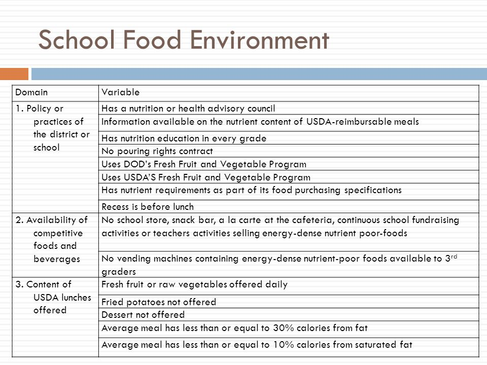 School Food Environment DomainVariable 1.