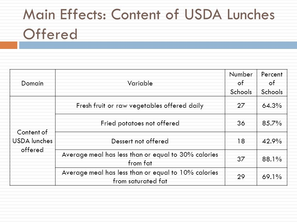 Main Effects: Content of USDA Lunches Offered DomainVariable Number of Schools Percent of Schools Content of USDA lunches offered Fresh fruit or raw vegetables offered daily2764.3% Fried potatoes not offered3685.7% Dessert not offered1842.9% Average meal has less than or equal to 30% calories from fat % Average meal has less than or equal to 10% calories from saturated fat %