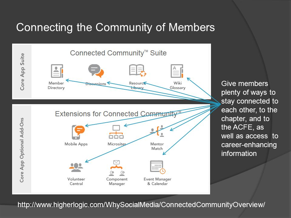 Connecting the Community of Members   Give members plenty of ways to stay connected to each other, to the chapter, and to the ACFE, as well as access to career-enhancing information