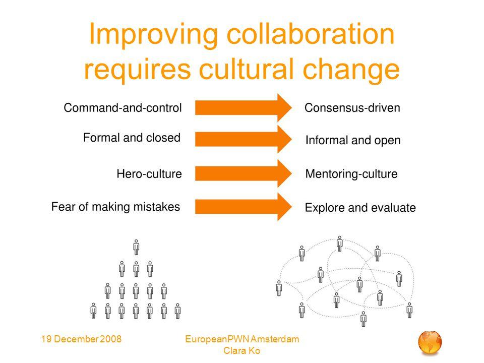 19 December 2008EuropeanPWN Amsterdam Clara Ko Improving collaboration requires cultural change