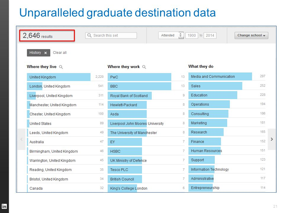 21 Unparalleled graduate destination data