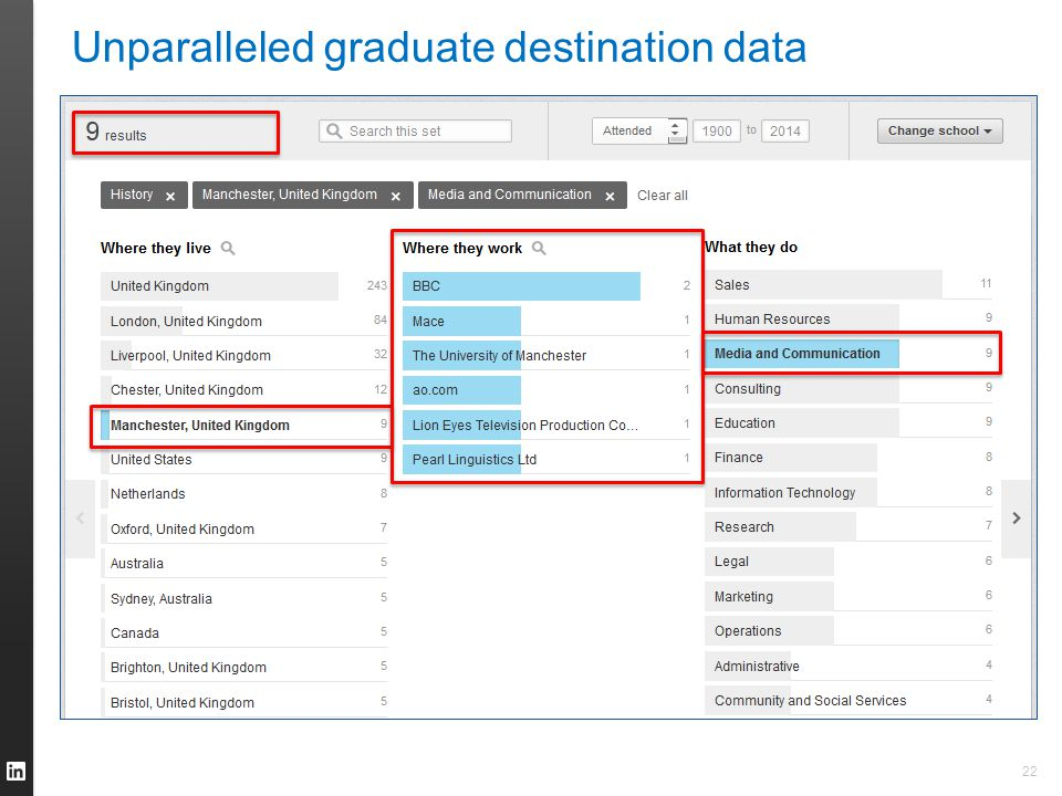 22 Unparalleled graduate destination data