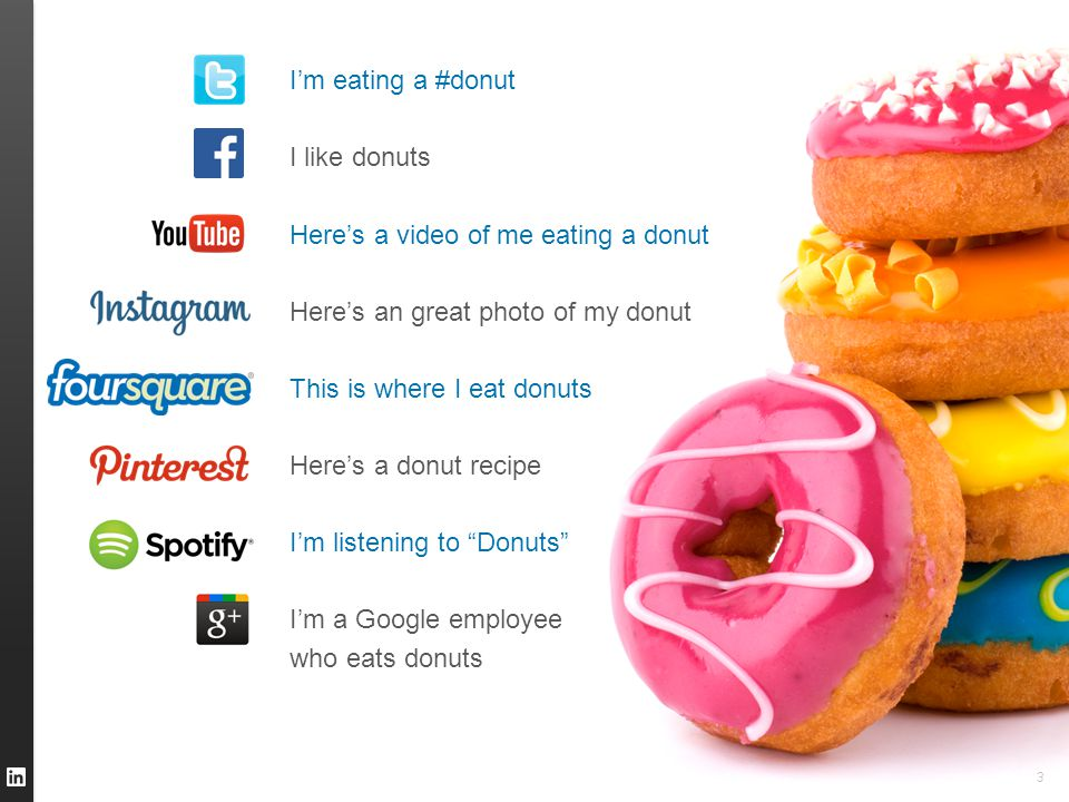 3 I'm eating a #donut I like donuts Here's a video of me eating a donut Here's an great photo of my donut This is where I eat donuts Here's a donut recipe I'm listening to Donuts I'm a Google employee who eats donuts