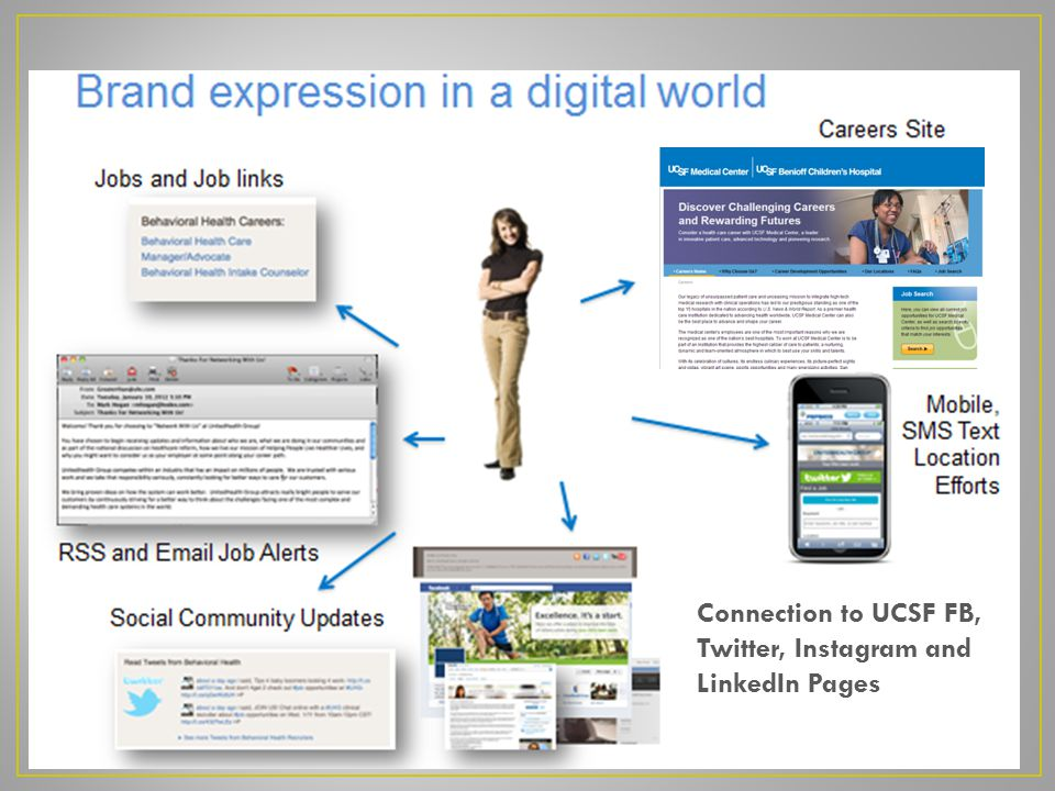 Connection to UCSF FB, Twitter, Instagram and LinkedIn Pages