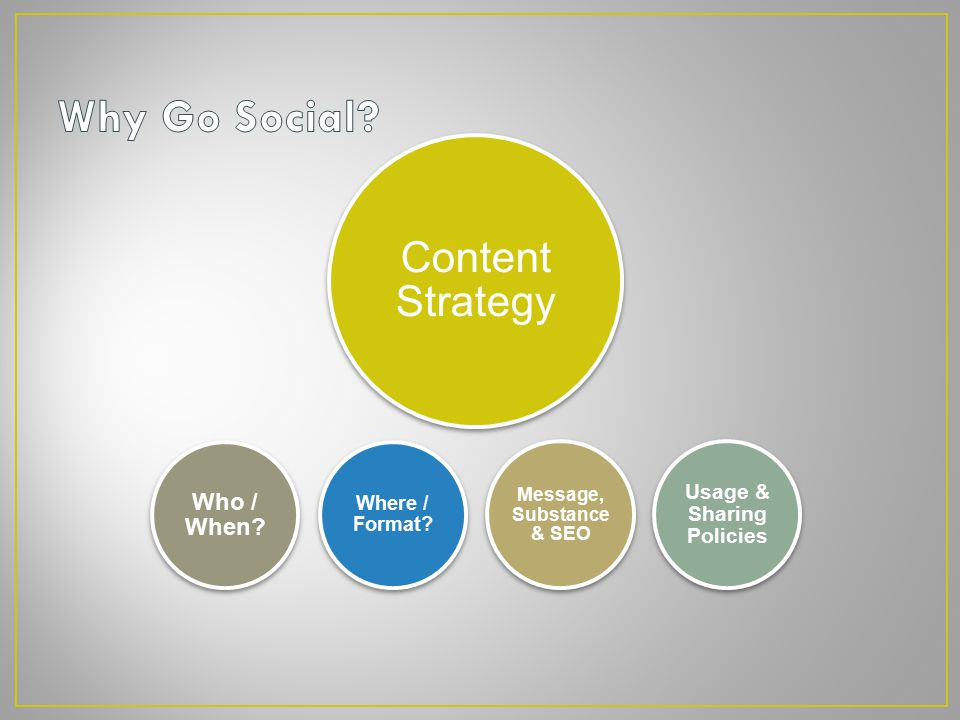 Content Strategy Who / When Usage & Sharing Policies Where / Format Message, Substance & SEO