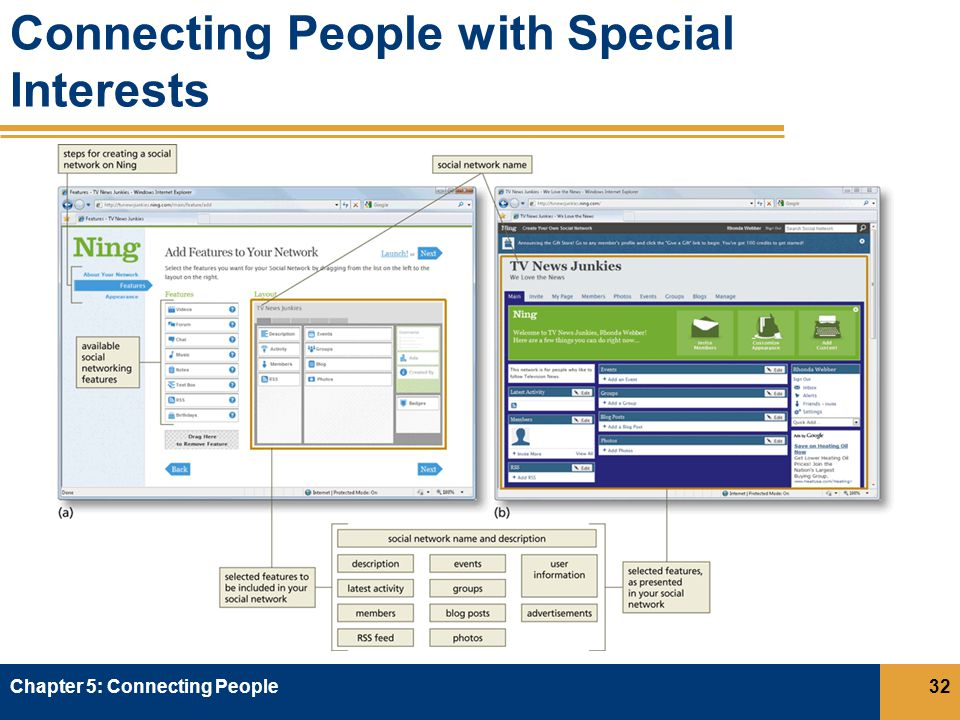Connecting People with Special Interests Chapter 5: Connecting People32
