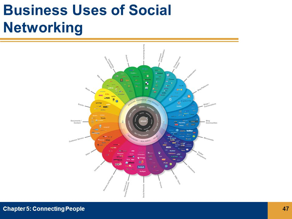Business Uses of Social Networking Chapter 5: Connecting People47