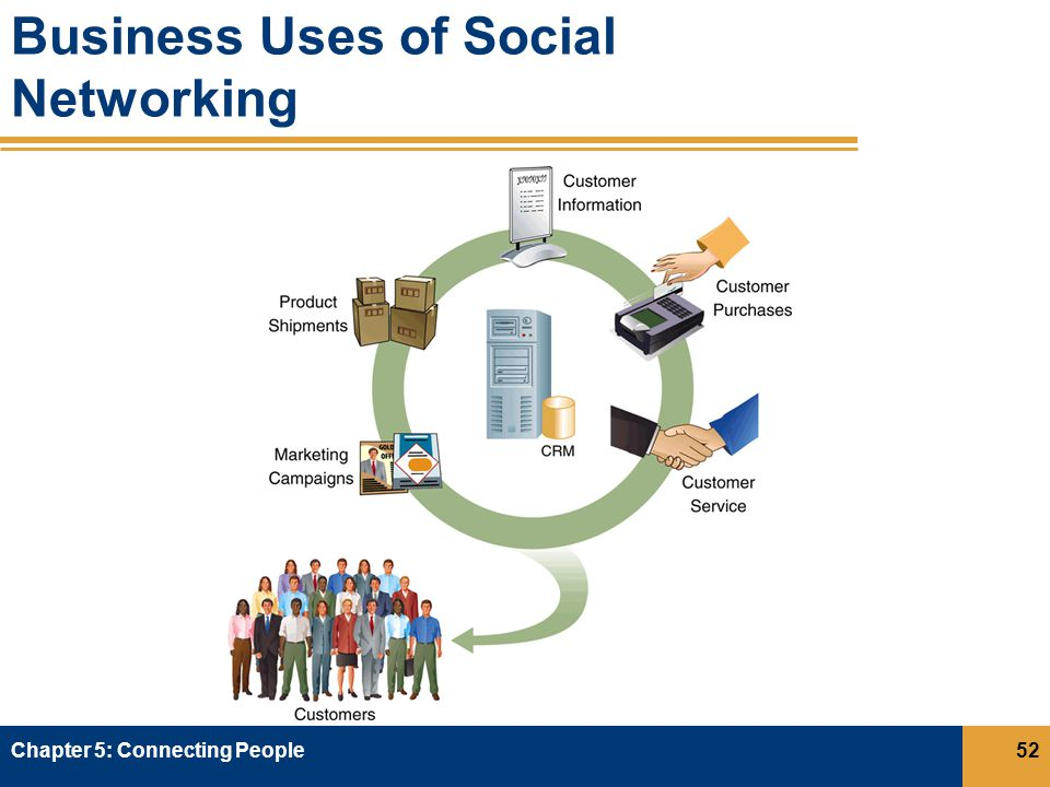 Business Uses of Social Networking Chapter 5: Connecting People52