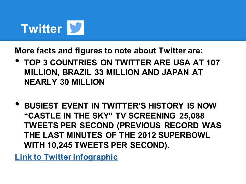 Twitter More facts and figures to note about Twitter are: TOP 3 COUNTRIES ON TWITTER ARE USA AT 107 MILLION, BRAZIL 33 MILLION AND JAPAN AT NEARLY 30 MILLION BUSIEST EVENT IN TWITTER'S HISTORY IS NOW CASTLE IN THE SKY TV SCREENING 25,088 TWEETS PER SECOND (PREVIOUS RECORD WAS THE LAST MINUTES OF THE 2012 SUPERBOWL WITH 10,245 TWEETS PER SECOND).