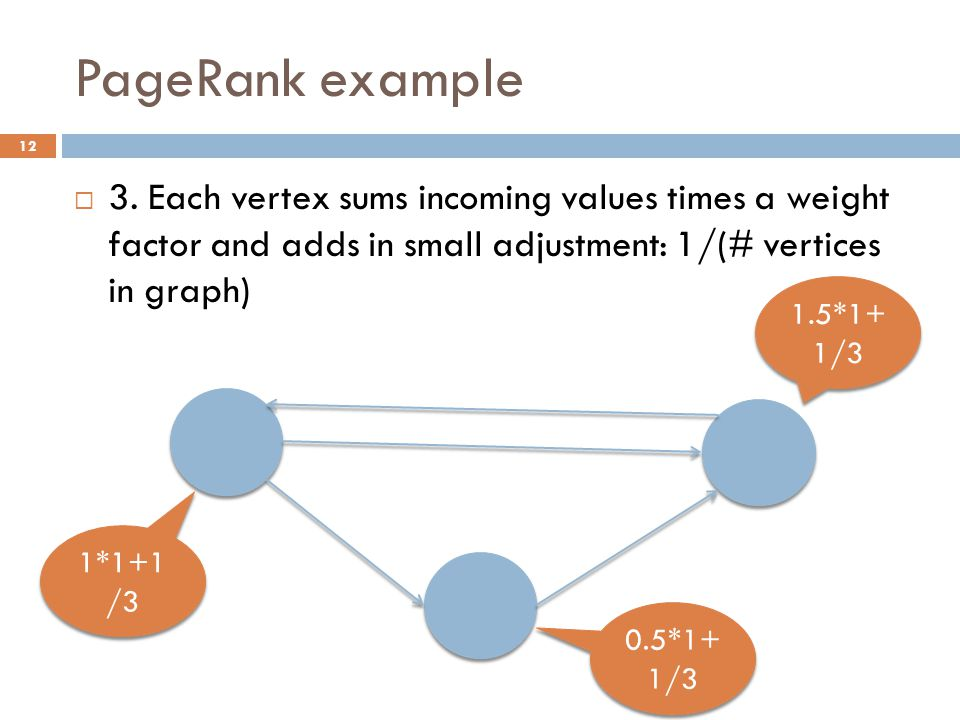 PageRank example 12  3.