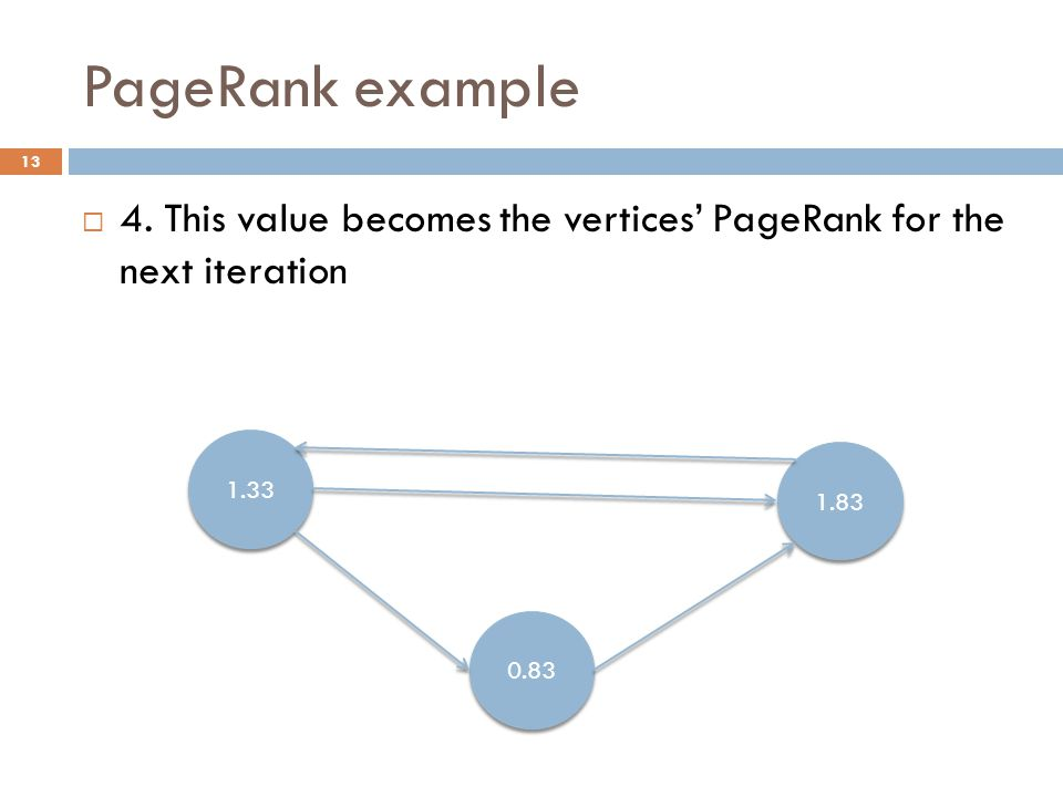 PageRank example 13  4.