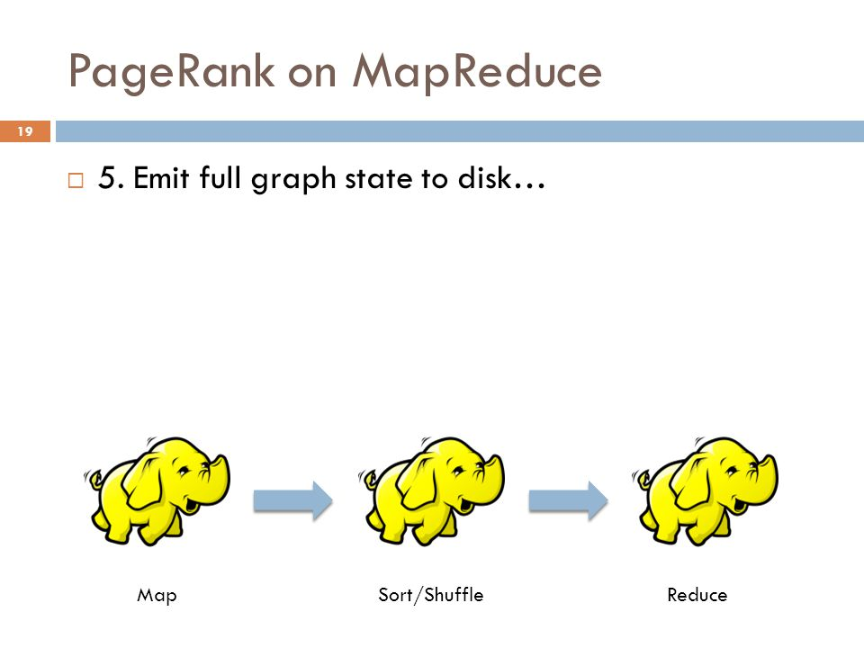 PageRank on MapReduce 19  5. Emit full graph state to disk… MapSort/ShuffleReduce