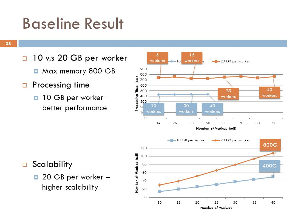 Baseline Result 38  10 v.s 20 GB per worker  Max memory 800 GB  Processing time  10 GB per worker – better performance  Scalability  20 GB per worker – higher scalability 40 workers 400G 800G 30 workers 10 workers 25 workers 15 workers 5 workers