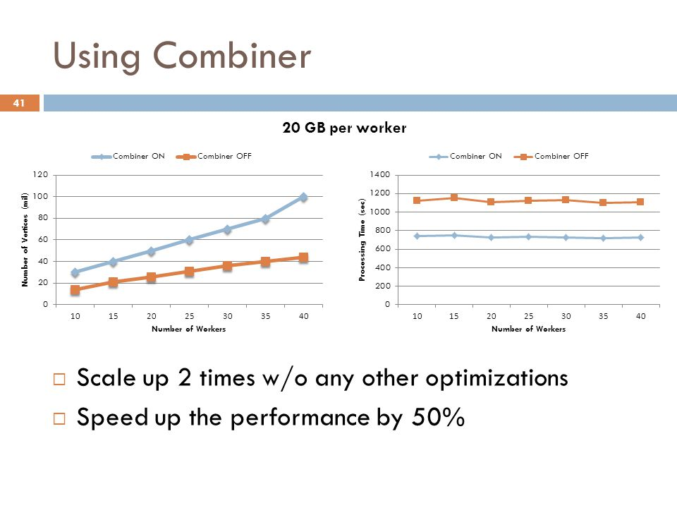 Using Combiner 41  Scale up 2 times w/o any other optimizations  Speed up the performance by 50% 20 GB per worker