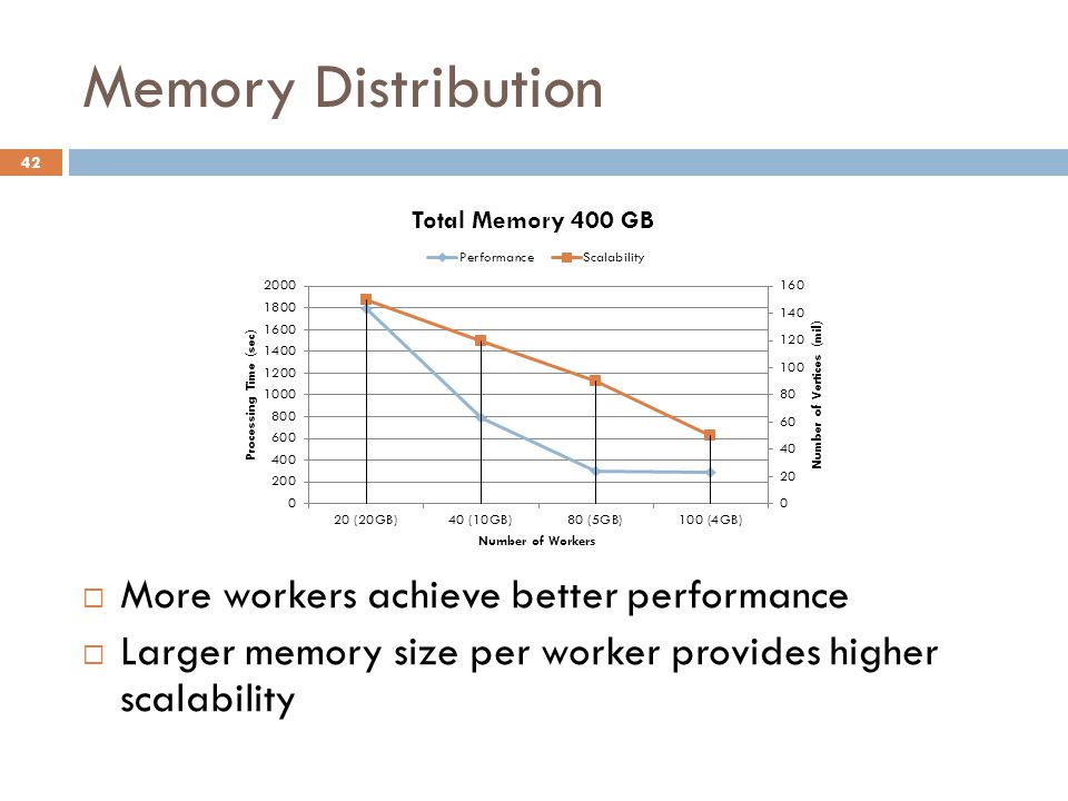 Memory Distribution 42  More workers achieve better performance  Larger memory size per worker provides higher scalability