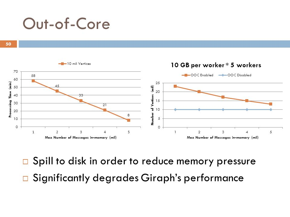 Out-of-Core 50  Spill to disk in order to reduce memory pressure  Significantly degrades Giraph's performance