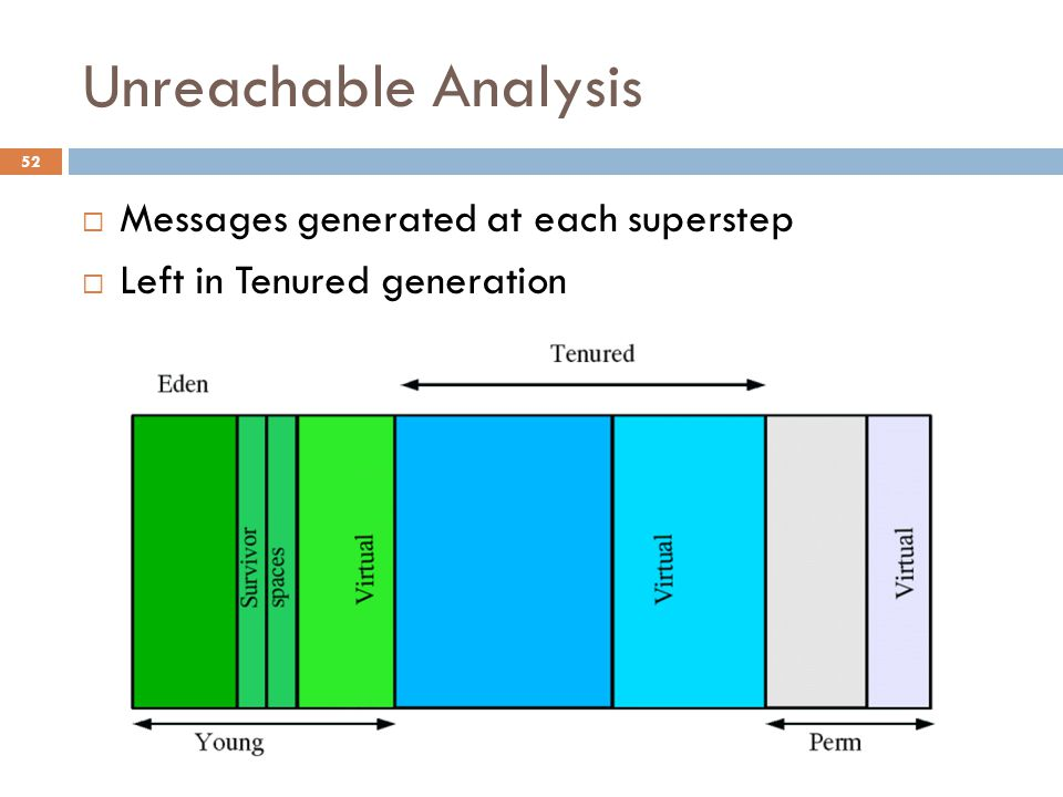 Unreachable Analysis 52  Messages generated at each superstep  Left in Tenured generation