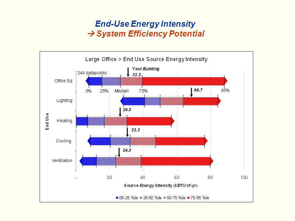 End-Use Energy Intensity  System Efficiency Potential