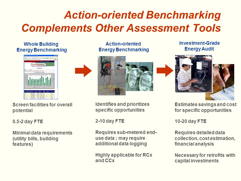 Action-oriented Benchmarking Complements Other Assessment Tools Whole Building Energy Benchmarking Action-oriented Energy Benchmarking Investment-Grade Energy Audit Screen facilities for overall potential day FTE Minimal data requirements (utility bills, building features) Identifies and prioritizes specific opportunities 2-10 day FTE Requires sub-metered end- use data ; may require additional data logging Highly applicable for RCx and CCx Estimates savings and cost for specific opportunities day FTE Requires detailed data collection, cost estimation, financial analysis Necessary for retrofits with capital investments