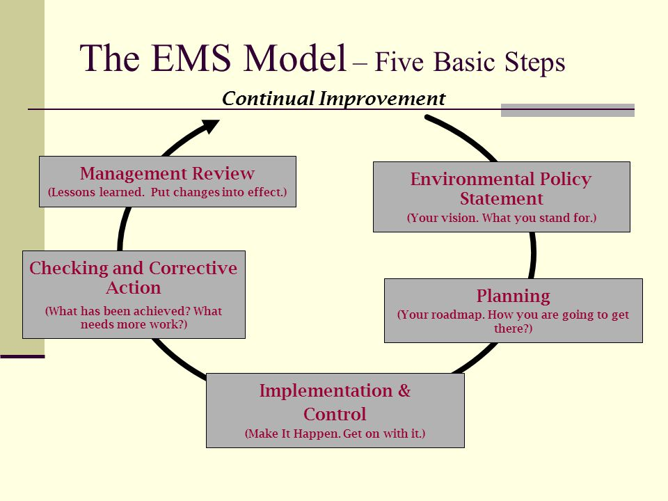 The EMS Model – Five Basic Steps Environmental Policy Statement (Your vision.