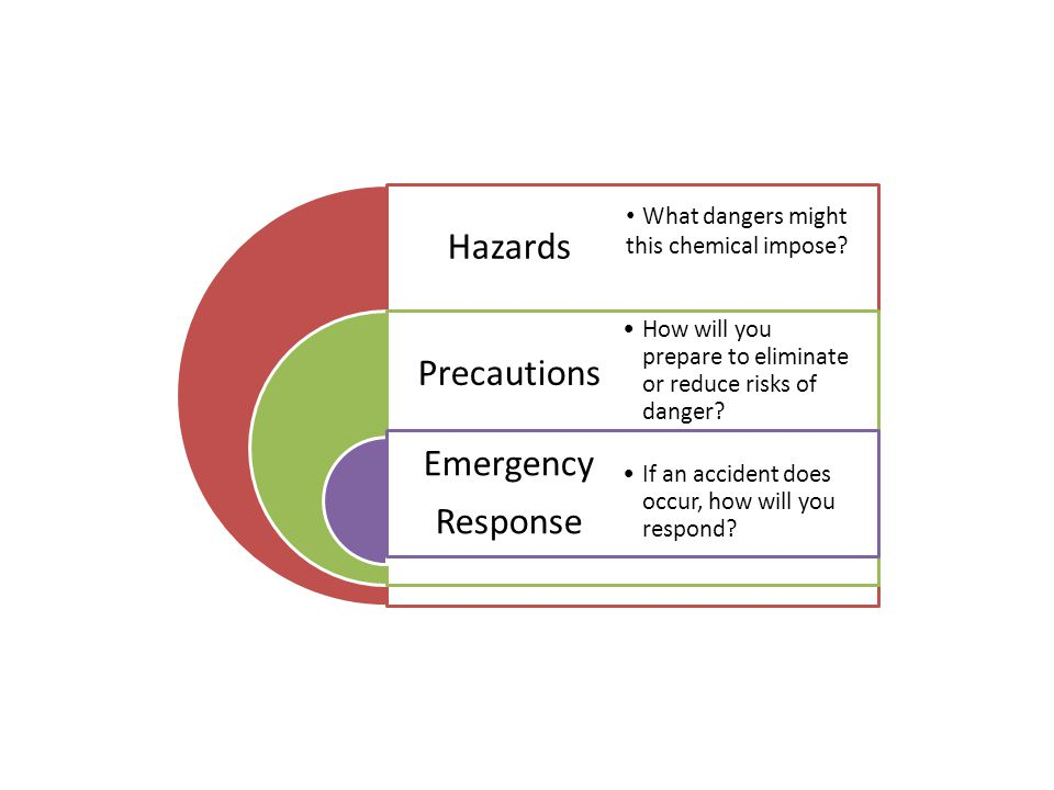 Hazards Precautions Emergency Response How will you prepare to eliminate or reduce risks of danger.
