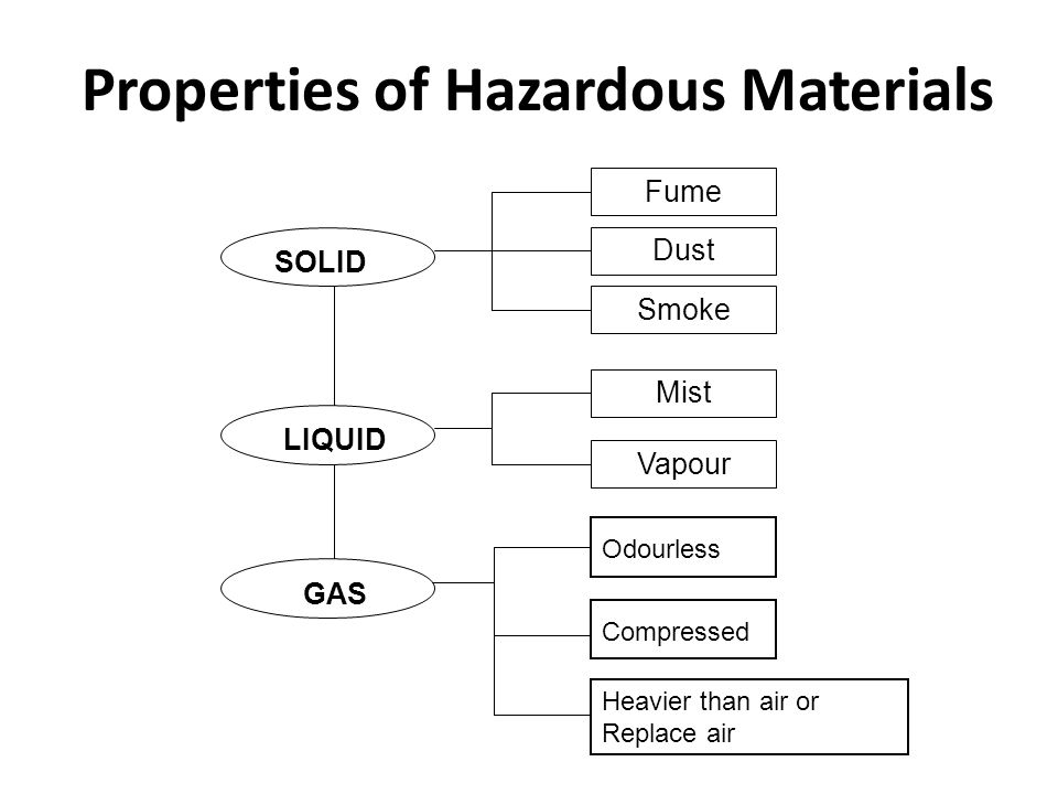 WHMIS - Your right to know...L 6 Fume Dust Smoke SOLID LIQUID GAS Mist Vapour Properties of Hazardous Materials L 12 Compressed Heavier than air or Replace air Odourless