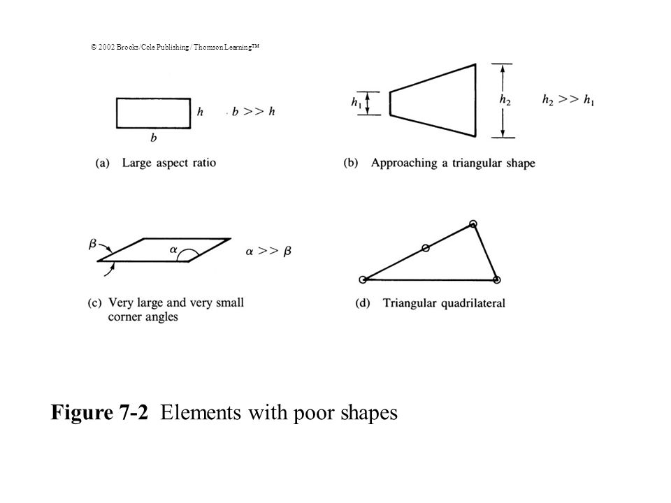© 2002 Brooks/Cole Publishing / Thomson Learning™ Figure 7-2 Elements with poor shapes