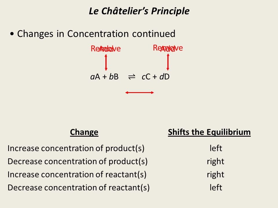 Le Châtelier's Principle Changes in Concentration continued ChangeShifts the Equilibrium Increase concentration of product(s)left Decrease concentration of product(s)right Decrease concentration of reactant(s) Increase concentration of reactant(s)right left aA + bB cC + dD Add Remove ⇌