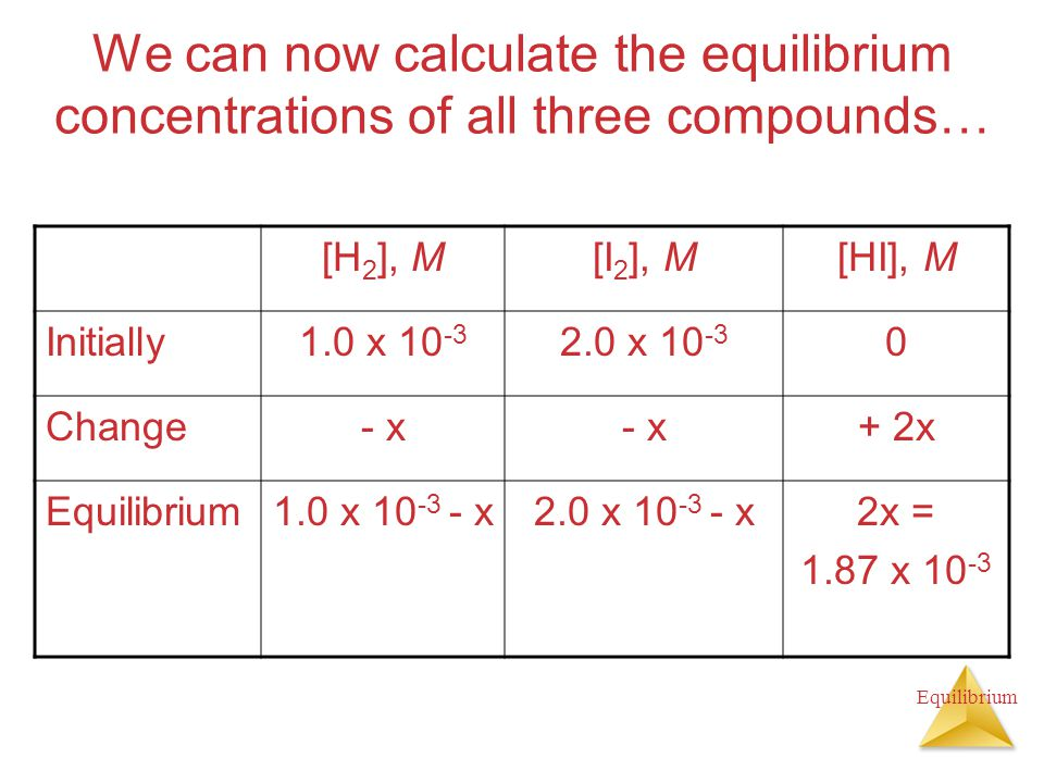 We can now calculate the equilibrium concentrations of all three compounds… [H 2 ], M[I 2 ], M[HI], M Initially1.0 x x Change- x + 2x Equilibrium1.0 x x2.0 x x2x = 1.87 x 10 -3
