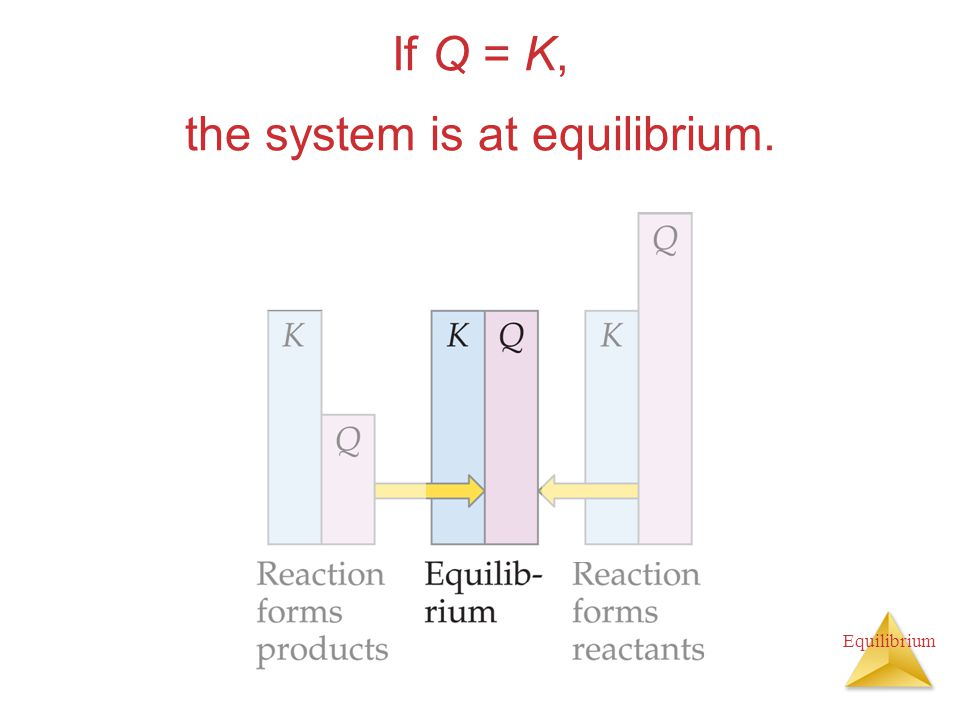 Equilibrium If Q = K, the system is at equilibrium.