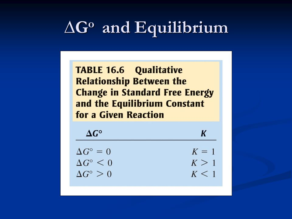 ∆G o and Equilibrium