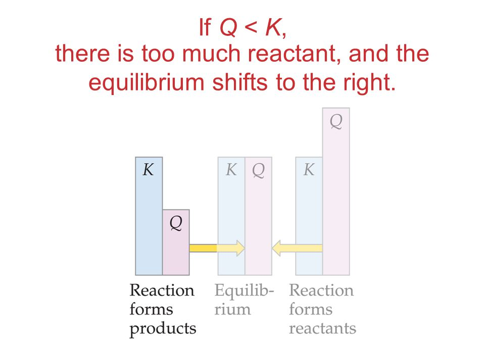 If Q < K, there is too much reactant, and the equilibrium shifts to the right.
