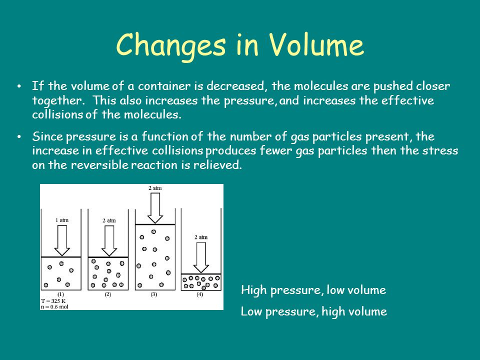 Changes in Volume If the volume of a container is decreased, the molecules are pushed closer together.