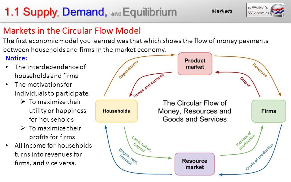 supply and demand essay supply and demand essay compucenter supply supply and demand economics essay outline essay for you supply and demand economics essay outline image