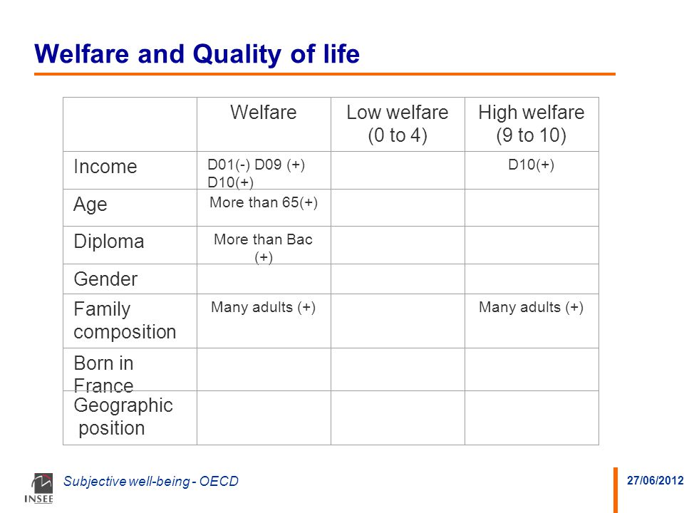 27/06/2012 Subjective well-being - OECD Welfare and Quality of life WelfareLow welfare (0 to 4) High welfare (9 to 10) Income D01(-) D09 (+) D10(+) D10(+) Age More than 65(+) Diploma More than Bac (+) Gender Family composition Many adults (+) Born in France Geographic position