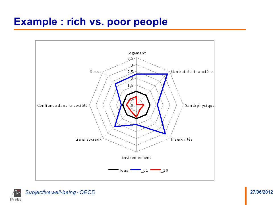 27/06/2012 Subjective well-being - OECD Example : rich vs. poor people