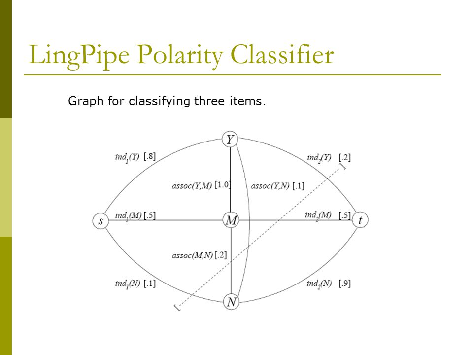 LingPipe Polarity Classifier Graph for classifying three items.