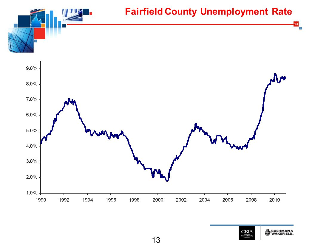 13 Fairfield County Unemployment Rate Source: Cushman & Wakefield Research