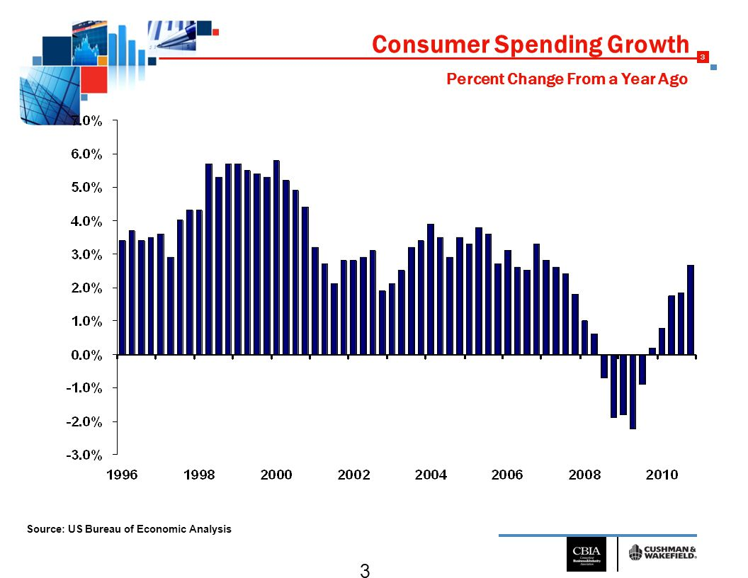 3 3 Consumer Spending Growth Source: US Bureau of Economic Analysis Percent Change From a Year Ago