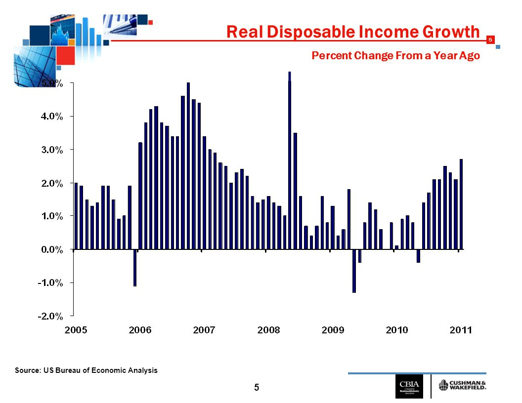 5 5 Real Disposable Income Growth Source: US Bureau of Economic Analysis Percent Change From a Year Ago
